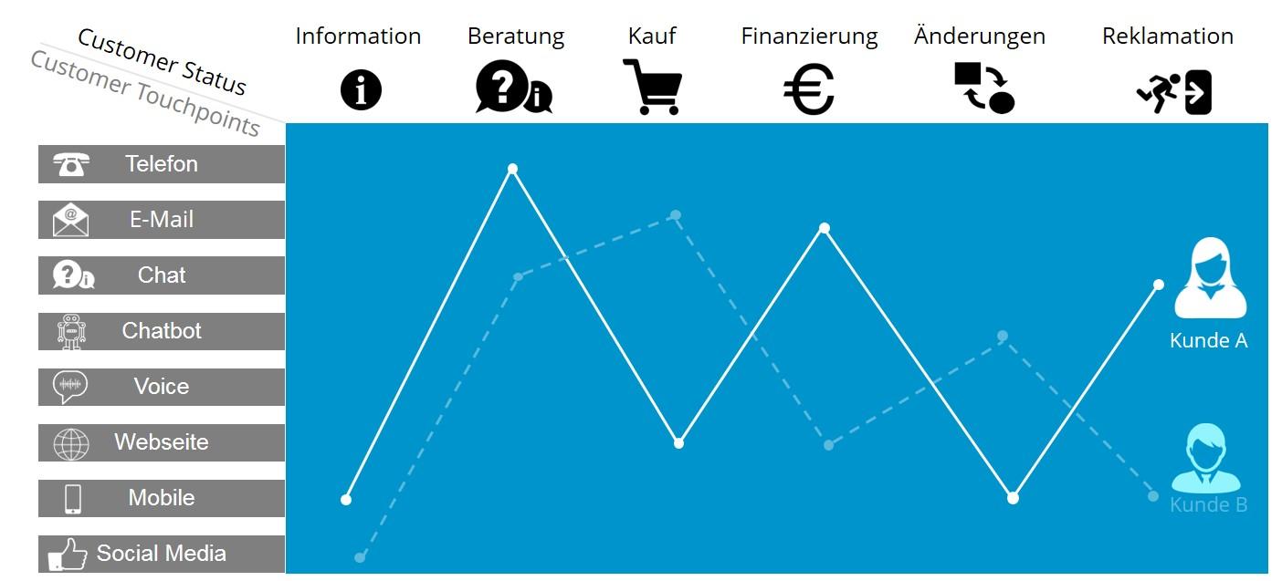 Customer Journey Finanzkunde