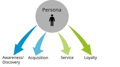 Customer Journey Map Phasen