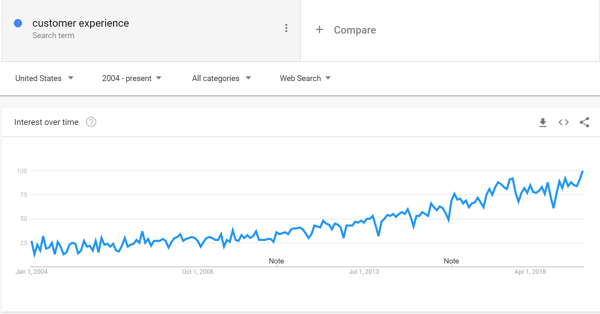 GoogleTrends_CX