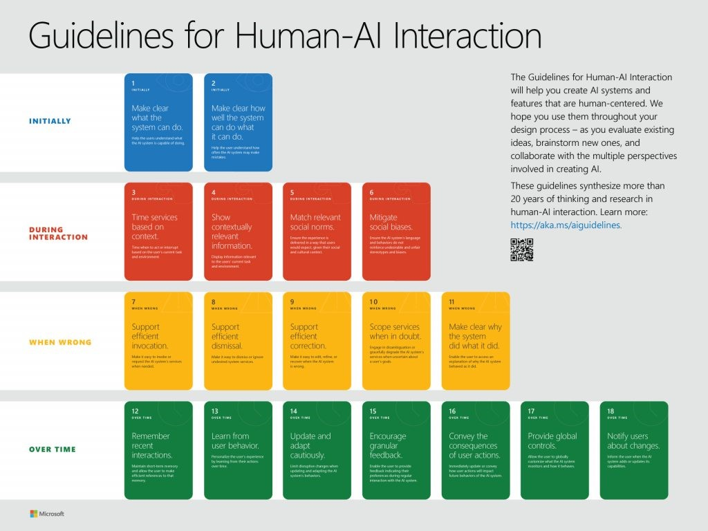 Guidelines AI