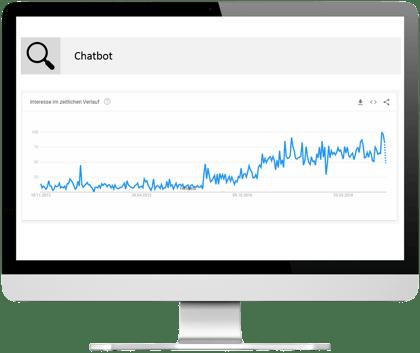 Suchverlauf Chatbots auf Google