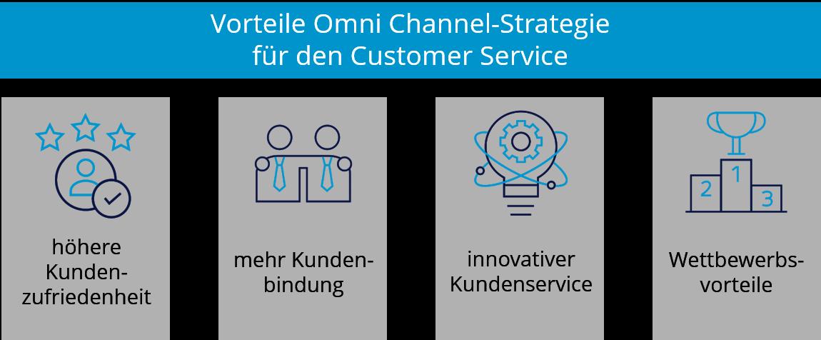 Vorteile Omni-Channel