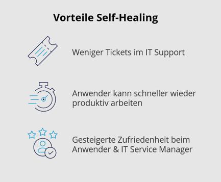 Vorteile Self-Healing