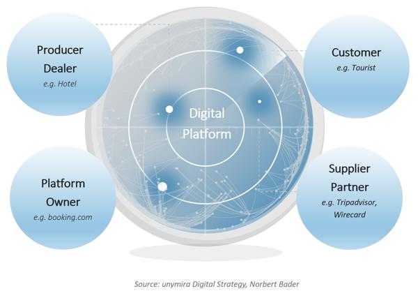 Plattform Geschäftsmodelle – die wichtigsten Stakeholder