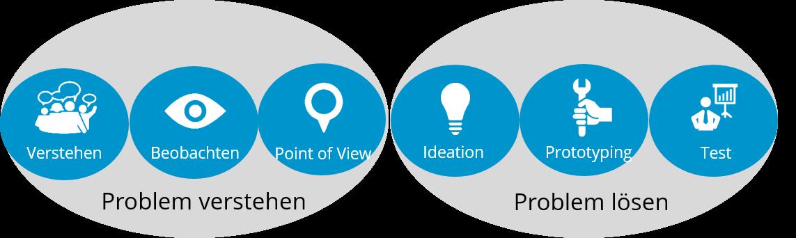 DesignThinking Prozess