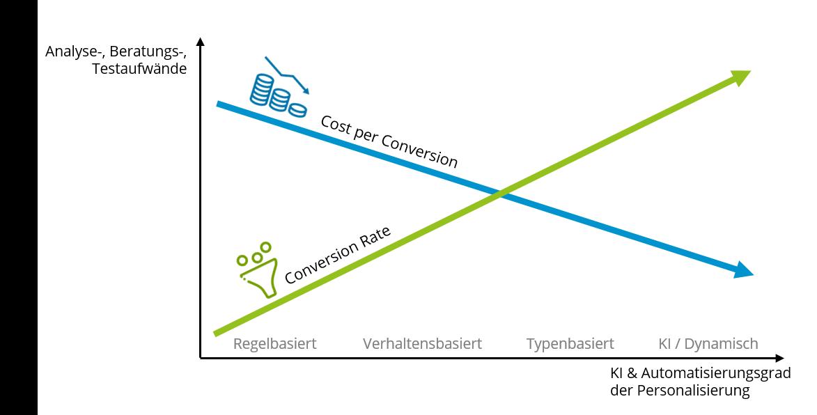 Zusammenhang_Automatisierungsgrad_und_Aufwaende