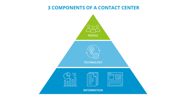 3-components-contact-center-large