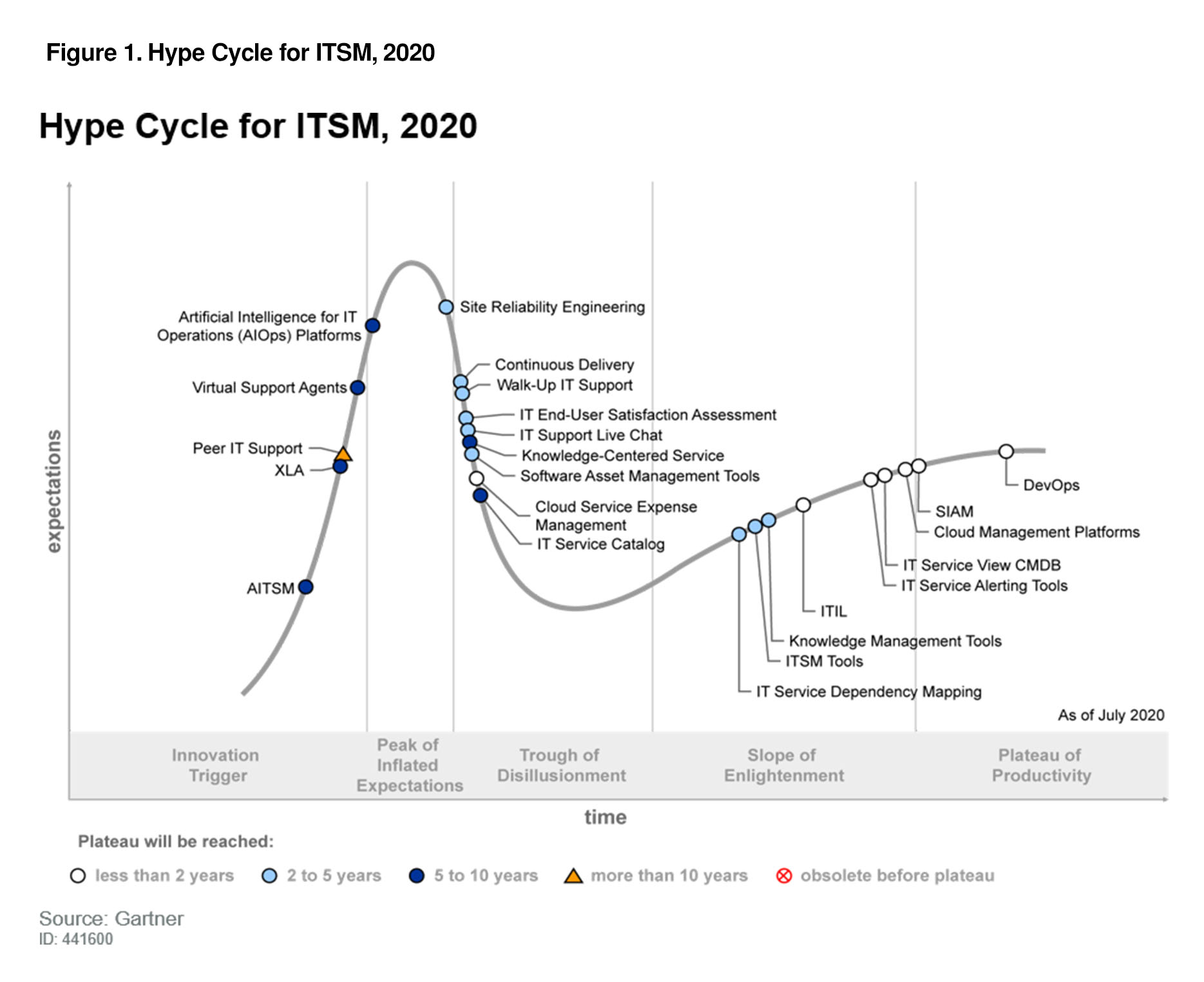 Gartner Hype Cycle for ITSM 2020